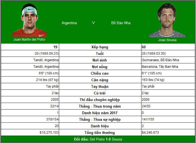 Basel Open ngày 2: Del Potro tiến sát vé dự ATP Finals 3