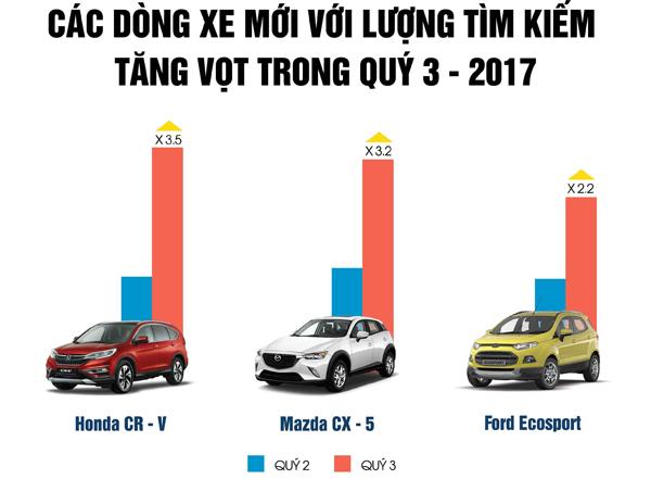 Thị trường ô tô: Giá xe giảm mạnh trong nửa cuối 2017 - 3