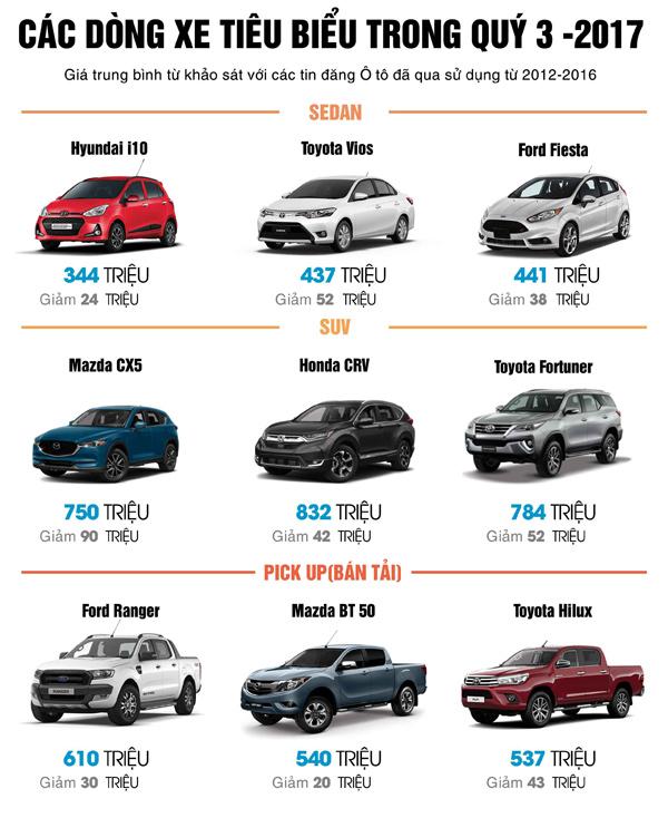 Thị trường ô tô: Giá xe giảm mạnh trong nửa cuối 2017 - 4