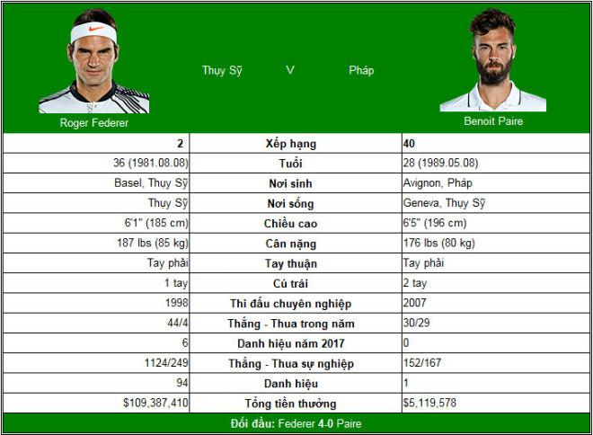 Trực tiếp tennis Basel Open ngày 3: Federer quá nhanh quá nguy hiểm 2