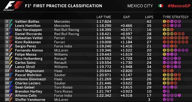 Đua xe F1, chạy thử Mexican GP 2017: Kẻ thách thức đấu nhà vua 2