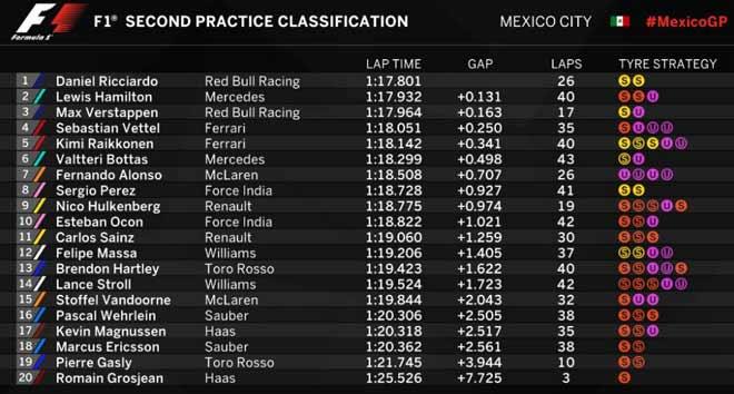 Đua xe F1, chạy thử Mexican GP 2017: Kẻ thách thức đấu nhà vua 4