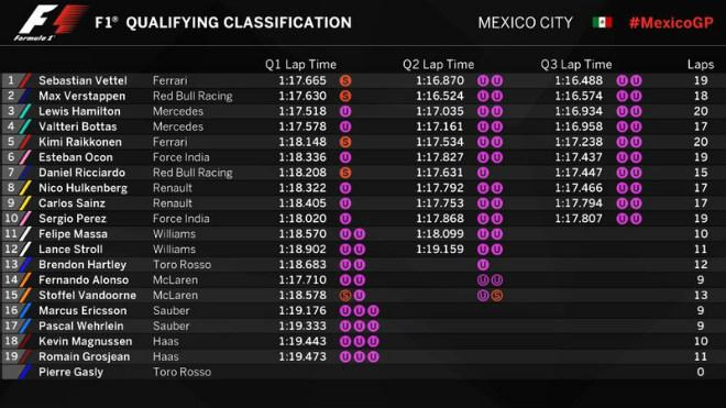 """Đua xe F1, phân hạng Mexican GP:  """"Ngựa chiến' khiến 'bò tót' vỡ mộng 1"""