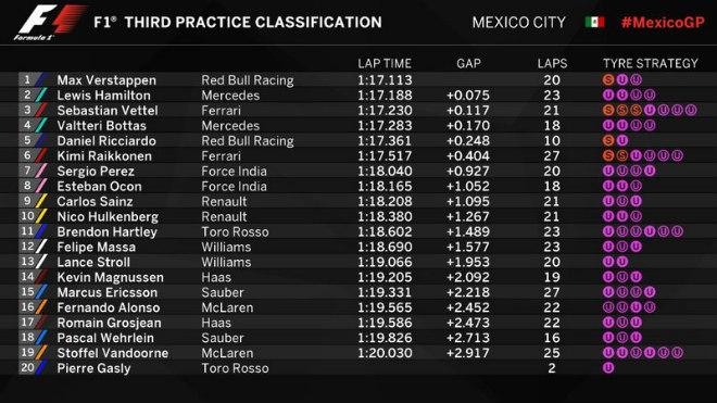 """Đua xe F1, phân hạng Mexican GP:  """"Ngựa chiến' khiến 'bò tót' vỡ mộng 4"""