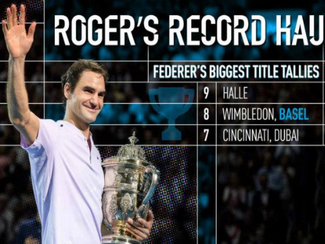 """Bảng xếp hạng tennis 30/10: Federer bỏ Paris, """"đầu hàng"""" số 1 Nadal 2"""