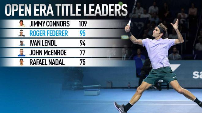 """Federer giành 95 danh hiệu """"xé toạc"""" lịch sử, qua mặt tiền bối 2"""