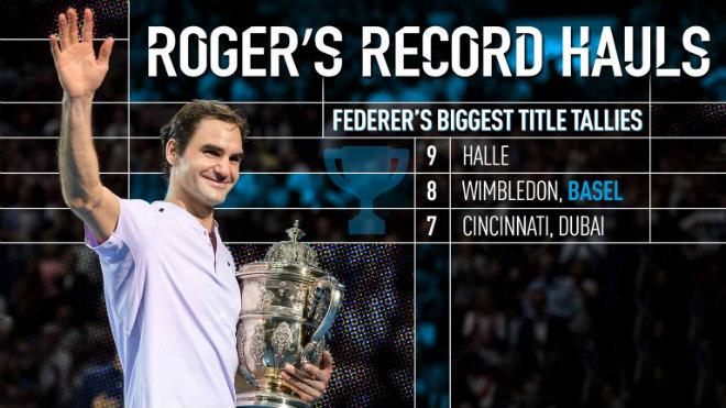"""Federer giành 95 danh hiệu """"xé toạc"""" lịch sử, qua mặt tiền bối 1"""