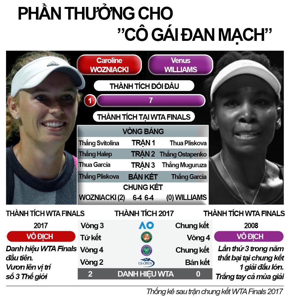 """Mỹ nhân tennis """"giông tố"""" 2017: Sharapova trở lại, loạn ngôi hậu 7"""