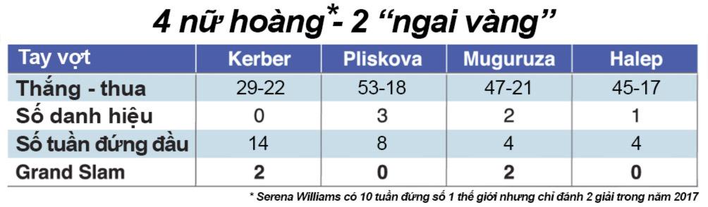 """Mỹ nhân tennis """"giông tố"""" 2017: Sharapova trở lại, loạn ngôi hậu 3"""