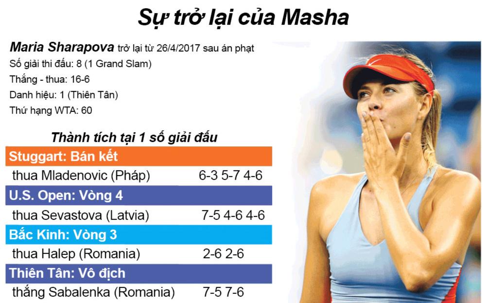 """Mỹ nhân tennis """"giông tố"""" 2017: Sharapova trở lại, loạn ngôi hậu 4"""