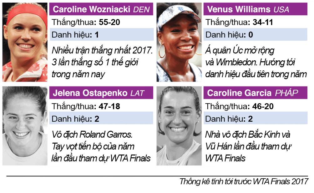 """Mỹ nhân tennis """"giông tố"""" 2017: Sharapova trở lại, loạn ngôi hậu 6"""