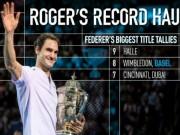 """Thể thao - Federer giành 95 danh hiệu """"xé toạc"""" lịch sử, qua mặt tiền bối"""