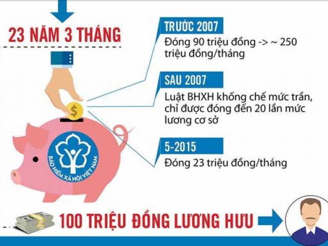"""Nóng 24h qua: Lộ danh tính người lĩnh lương hưu """"khủng"""" nhất Việt Nam - 6"""