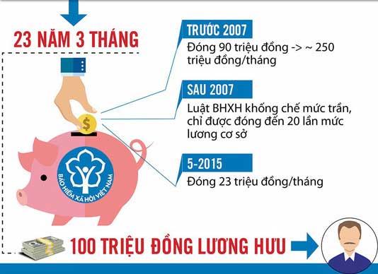 """Nóng 24h qua: Lộ danh tính người lĩnh lương hưu """"khủng"""" nhất Việt Nam"""