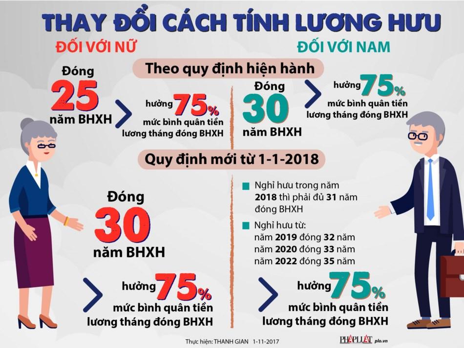Infographic: Thay đổi cách tính lương hưu từ 1/1/2018 - 1