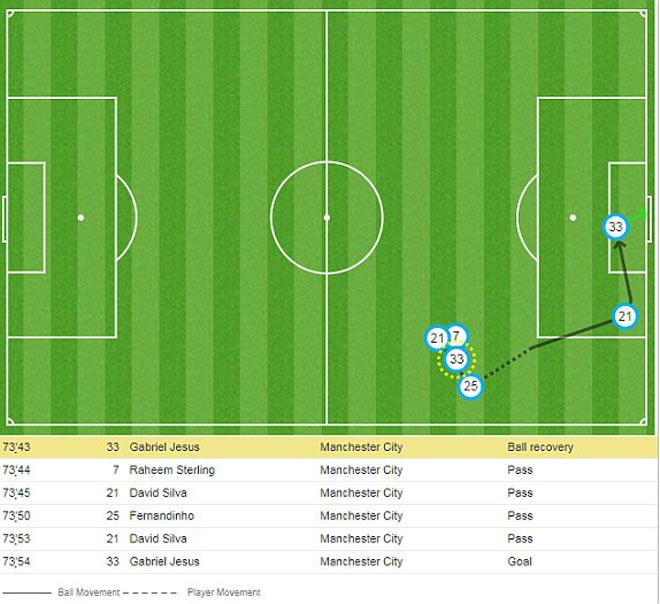 Tranh cãi: Man City ghi bàn việt vị, Arsenal phát điên 3