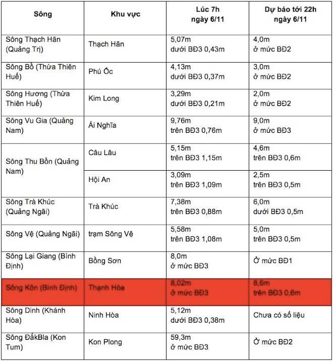 CẬP NHẬT lũ miền Trung ngày 6/11: Đã có 5 người tử vong ở Quảng Ngãi - 6