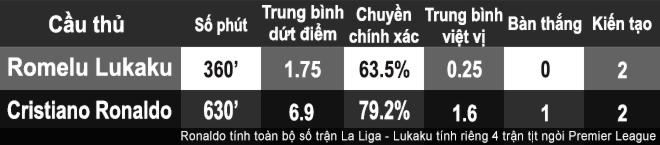 MU - Lukaku tệ như Ronaldo: Oan ức thay phận tiền đạo 4