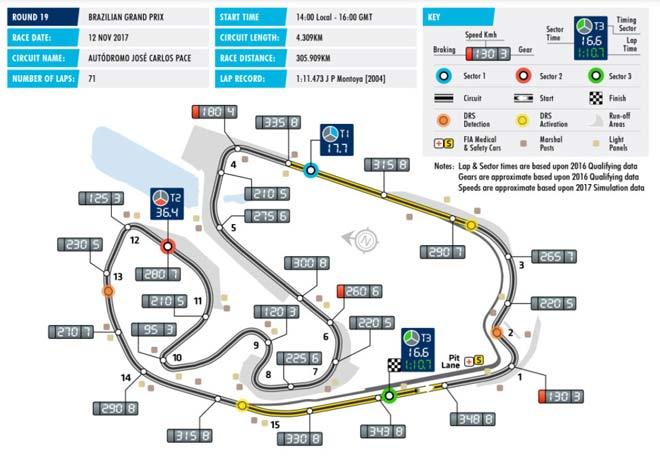 """Đua xe F1, Brazilian GP: """"Châm lửa"""" cho cuộc chiến mới 2"""