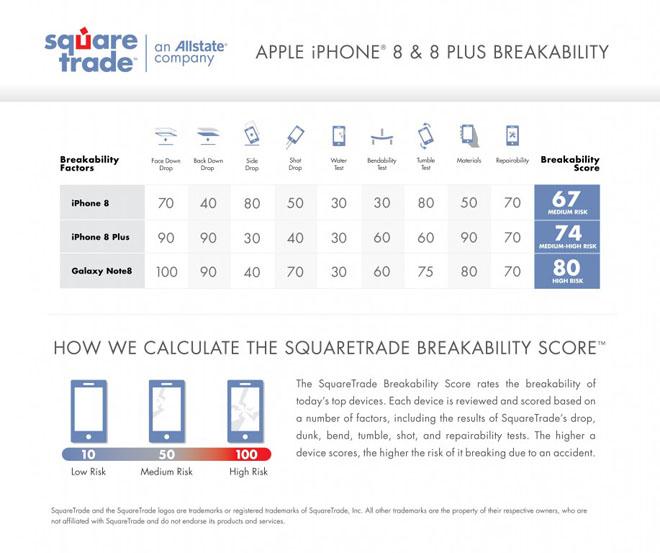 iPhone X là smartphone mỏng manh dễ vỡ nhất từ trước đến nay - 2
