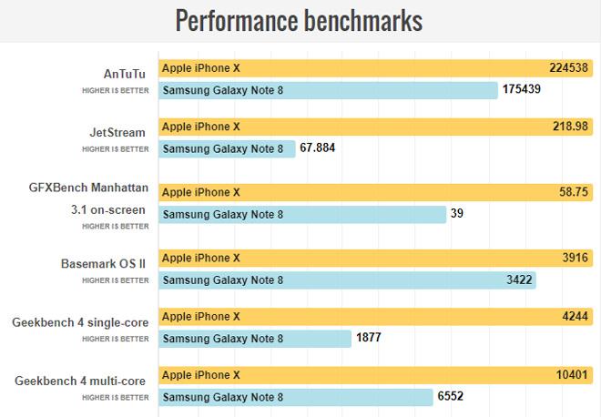 """So sánh iPhone X với Galaxy Note 8: """"Cuộc chạm trán nảy lửa"""" - 10"""