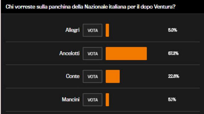 "Italia, Buffon lỡ World Cup: Triệu fan xót xa, ""cầu cứu"" Ancelotti - 9"
