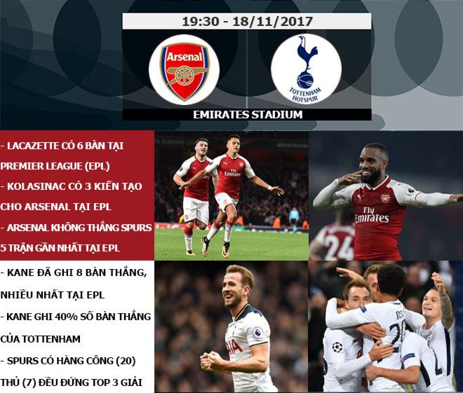 """Ngoại hạng Anh trước vòng 12: Tottenham đại chiến Arsenal, MU đi tìm """"dáng Quỷ"""" 7"""