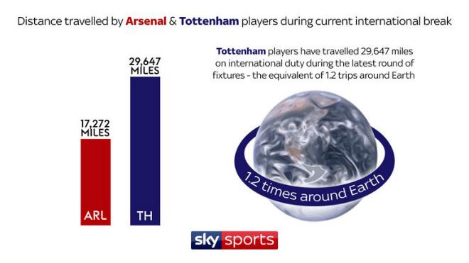 """Tottenham đấu Arsenal: Hành xác 47000 km, cậy nhờ Harry Kane """"gánh tạ"""" 1"""