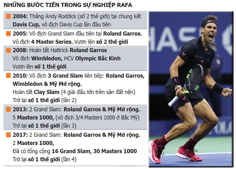 Nadal 1 năm tennis hô mưa gọi gió: Bước từ địa ngục lên đỉnh cao 6
