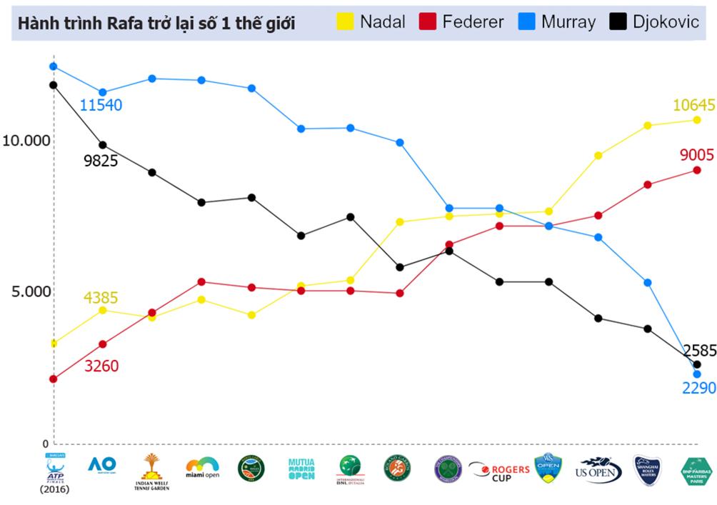 Nadal 1 năm tennis hô mưa gọi gió: Bước từ địa ngục lên đỉnh cao 5