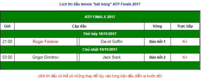 """ATP Finals ngày 7: Federer gặp """"mồi ngon"""", chờ bay vào chung kết 2"""