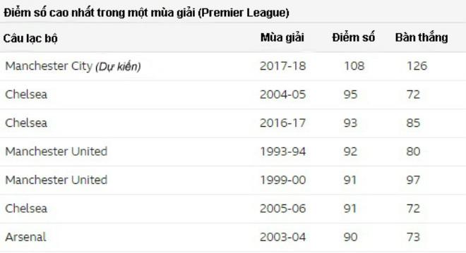 Man City mơ 108 điểm, 126 bàn: Khủng khiếp nhất lịch sử Ngoại hạng Anh 2