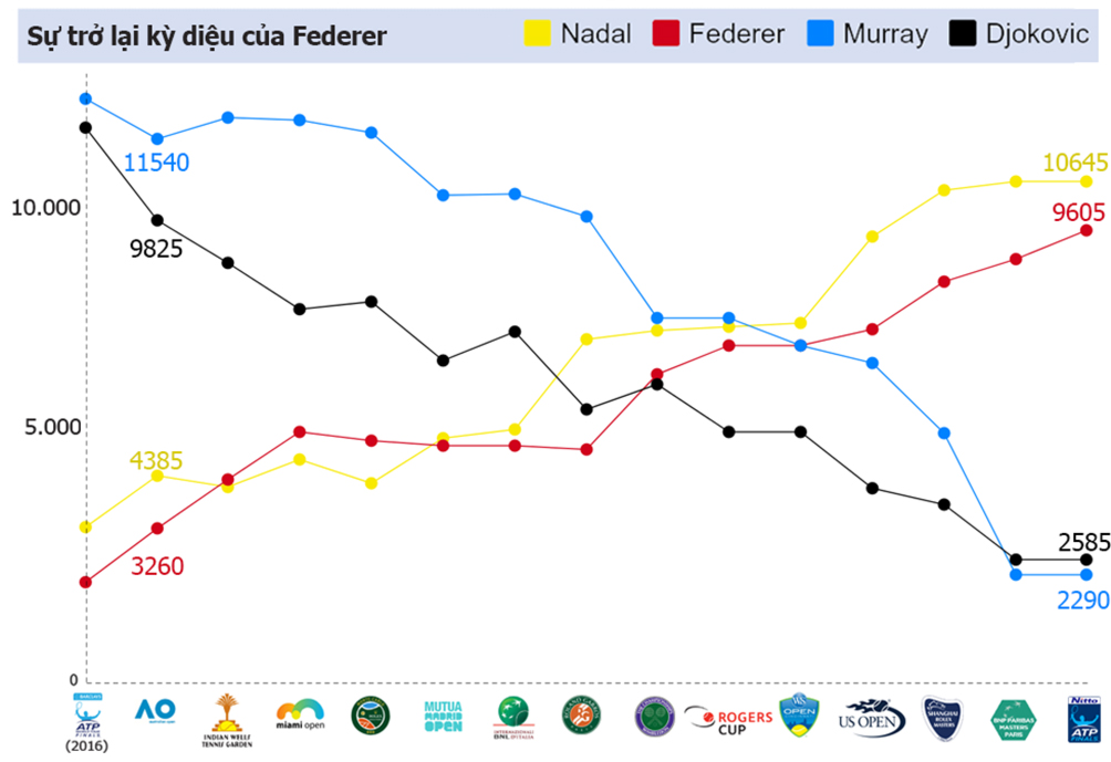 Federer 1 năm tennis hô mưa gọi gió: Huyền thoại bất tử 3