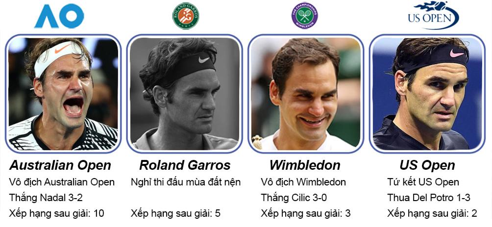 Federer 1 năm tennis hô mưa gọi gió: Huyền thoại bất tử 4