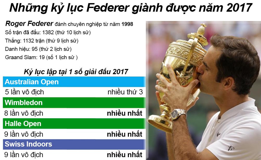 Federer 1 năm tennis hô mưa gọi gió: Huyền thoại bất tử 7