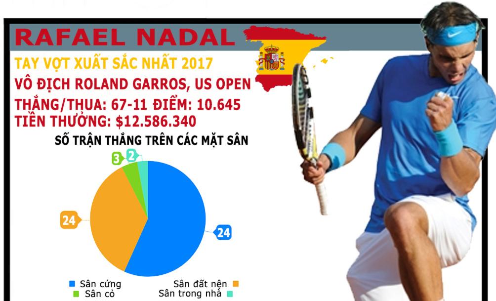 """""""Các vị thần"""" tennis 2017: Nadal - Federer chia nửa giang sơn 6"""