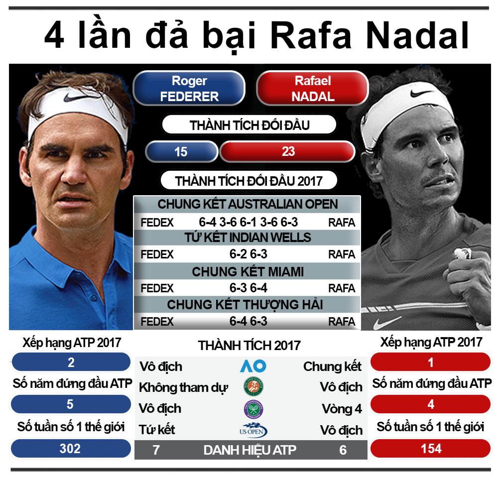 Federer 1 năm tennis hô mưa gọi gió: Huyền thoại bất tử - 6