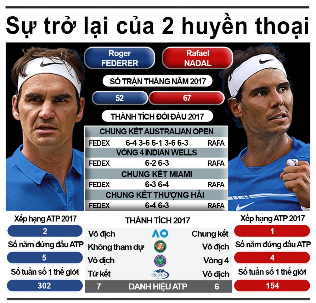 """""""Các vị thần"""" tennis 2017: Nadal - Federer chia nửa giang sơn 8"""