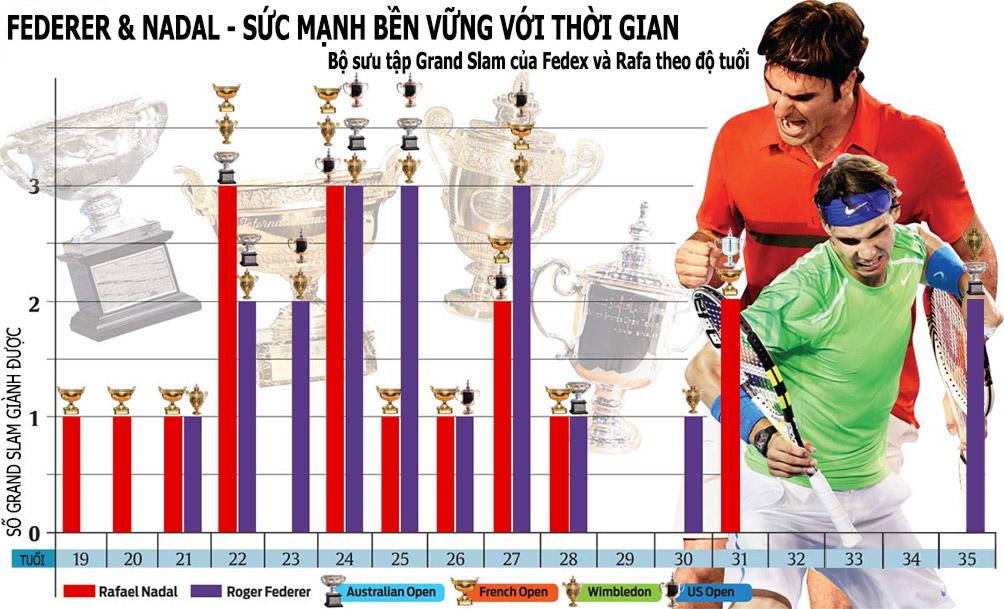 """""""Các vị thần"""" tennis 2017: Nadal - Federer chia nửa giang sơn 10"""