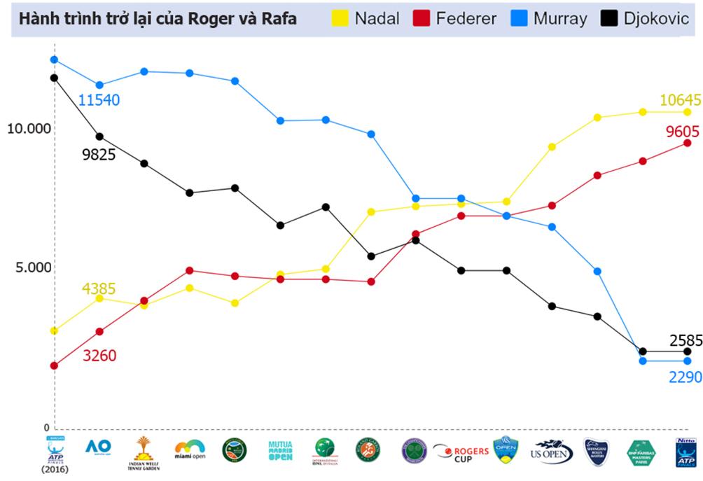 """""""Các vị thần"""" tennis 2017: Nadal - Federer chia nửa giang sơn 9"""