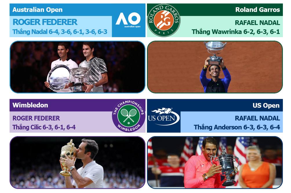 """""""Các vị thần"""" tennis 2017: Nadal - Federer chia nửa giang sơn 2"""