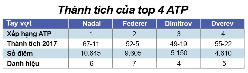 """""""Các vị thần"""" tennis 2017: Nadal - Federer chia nửa giang sơn 3"""