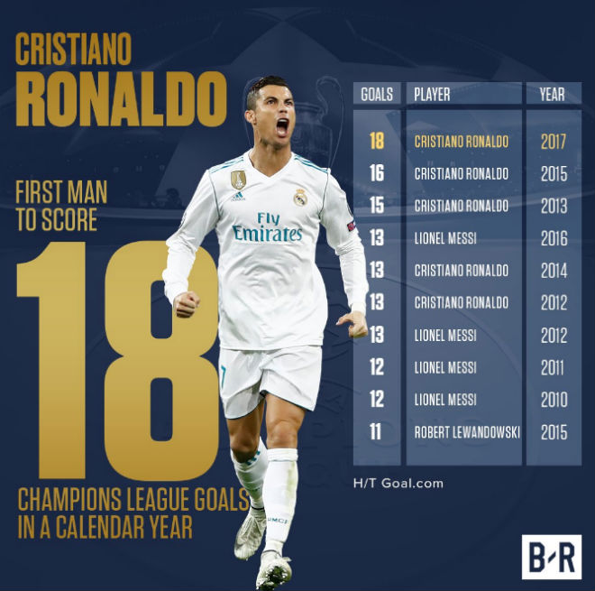 """Ronaldo bùng nổ lập kỷ lục: Bịt miệng đối thủ, toan tính """"cáo già"""" tuổi 32 - 1"""