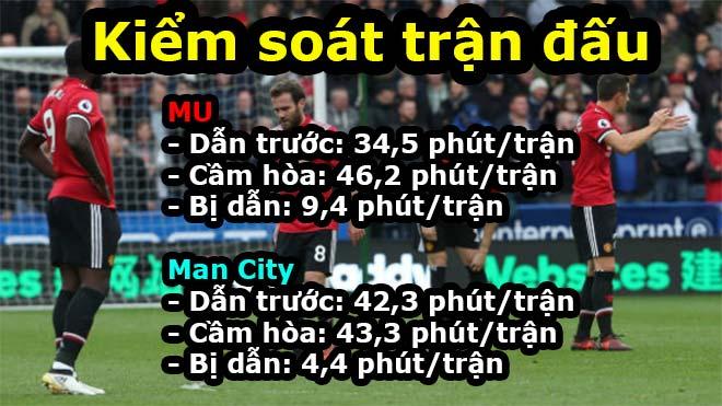 Man City chỉ 4,4 phút/trận bị dẫn bàn: Ăn đứt MU, sẽ vô địch bất bại? 2