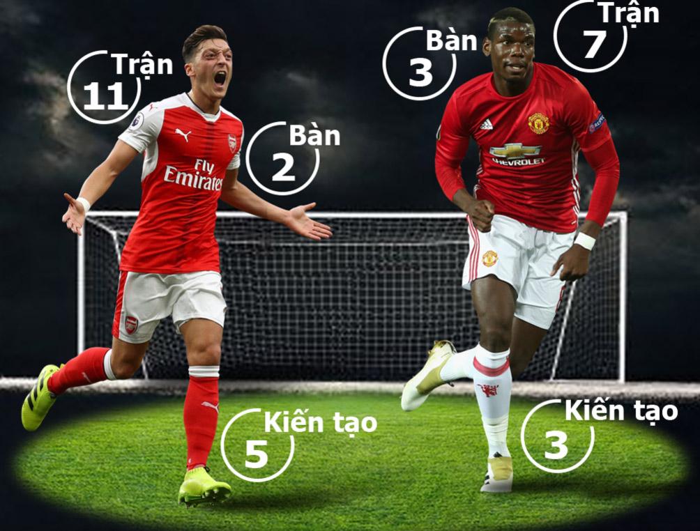 """Arsenal - MU: """"Pháo"""" nổ rền vang, """"Quỷ đỏ"""" vững vàng (Infographic) 2"""