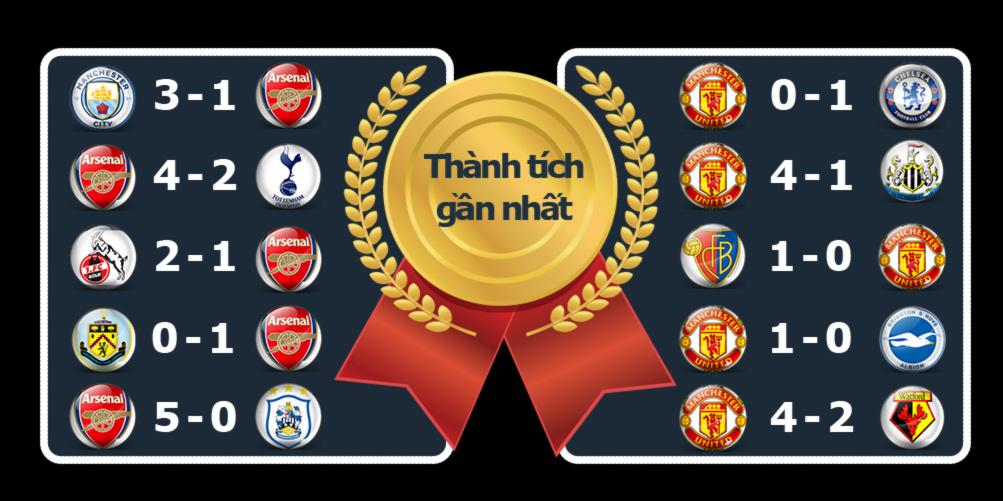 """Arsenal - MU: """"Pháo"""" nổ rền vang, """"Quỷ đỏ"""" vững vàng (Infographic) 4"""