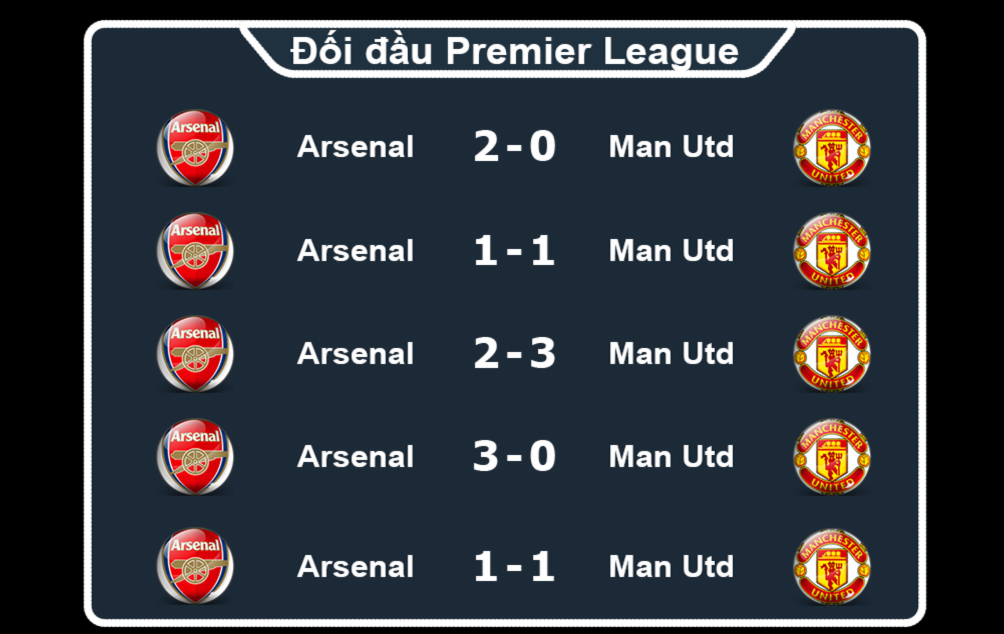 """Arsenal - MU: """"Pháo"""" nổ rền vang, """"Quỷ đỏ"""" vững vàng (Infographic) 5"""