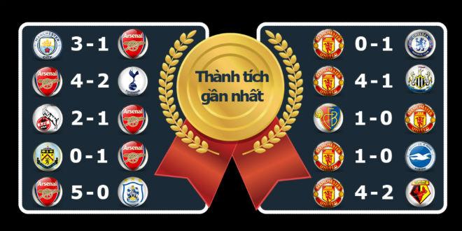 Chi tiết Arsenal - MU: Vô vọng 5 phút bù giờ (KT) 26