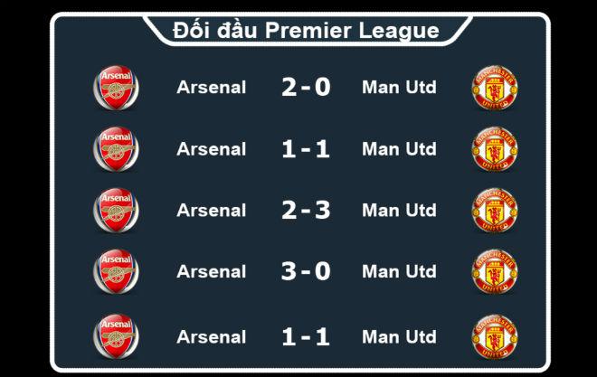 Chi tiết Arsenal - MU: Vô vọng 5 phút bù giờ (KT) 27