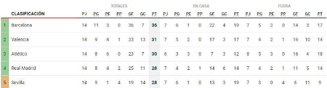 """Tiêu điểm V14 La Liga: """"Ngũ hổ tướng"""" xuất hiện, Barcelona nhận quà - 3"""